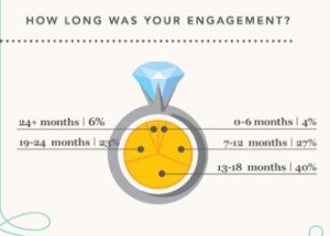 Latest Wedding Statistics – Did You Know…?